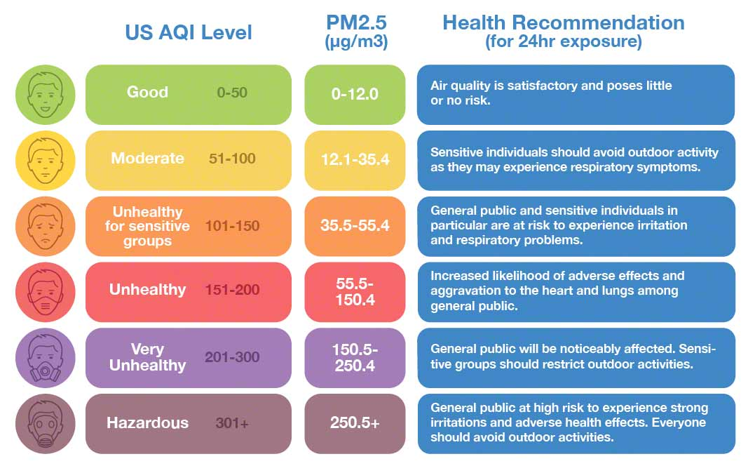 U.S. AQI levels, PM2.5 levels, and health recommendations