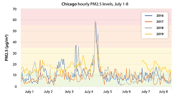fireworks, 4th of July, July 4th, Independence Day, PM2.5
