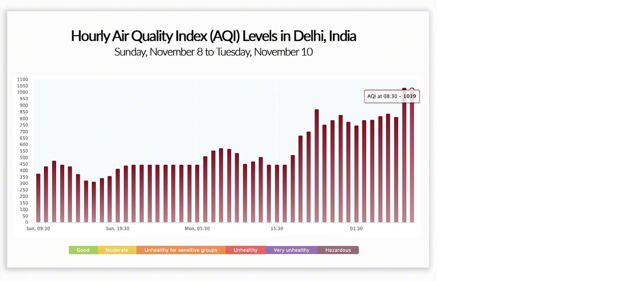 Pictured: Hourly air quality index (AQI) levels reach 1039 on Tuesday, November 10.